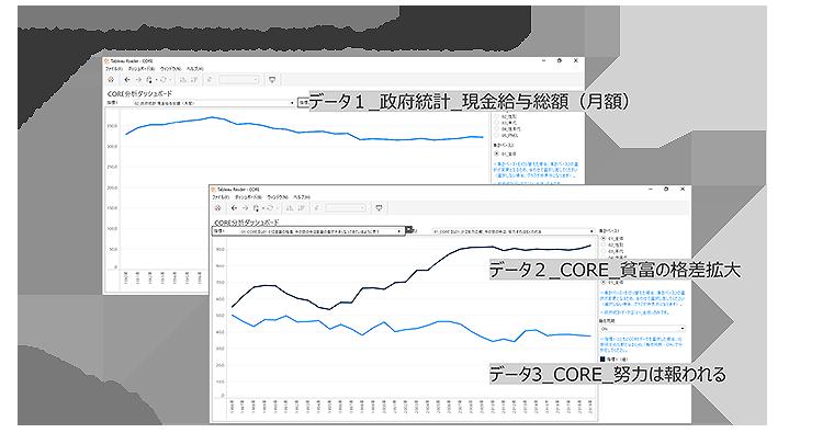 図 CORE BIでデータの関係をシミュレーション