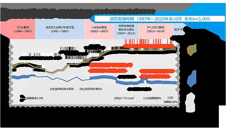 活用イメージ 平均給与額 と 生活意識(格差拡大/努力応報)の分析